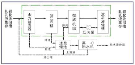 乳化液净化流程的核心处理单元为微滤机组,微滤是以静压差为推动力